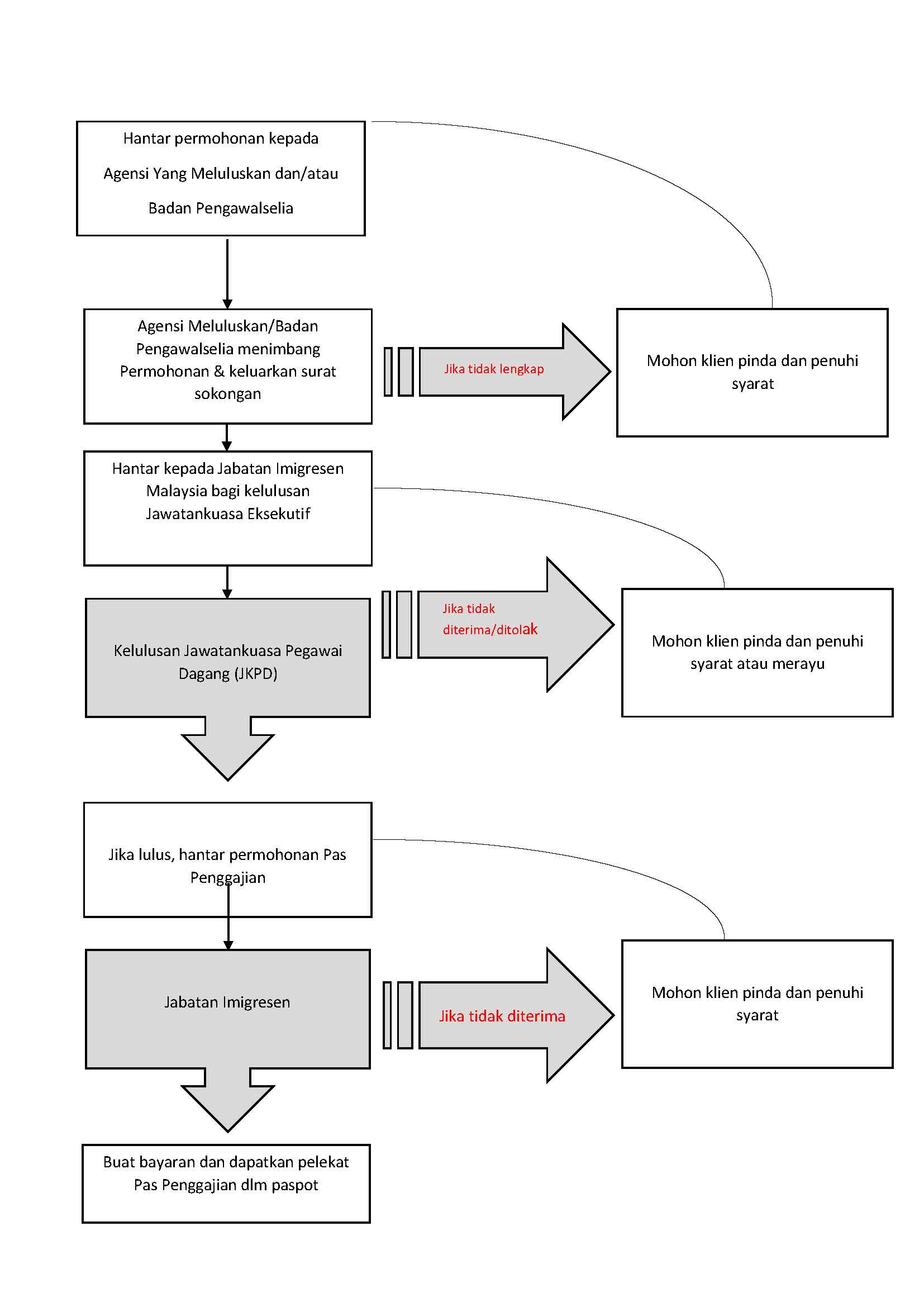 Summary of Immigration Process - Malay