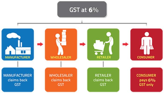 标准税率供应