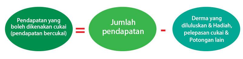 Pelan Percukaian untuk Cukai Pendapatan Individu di Malaysia